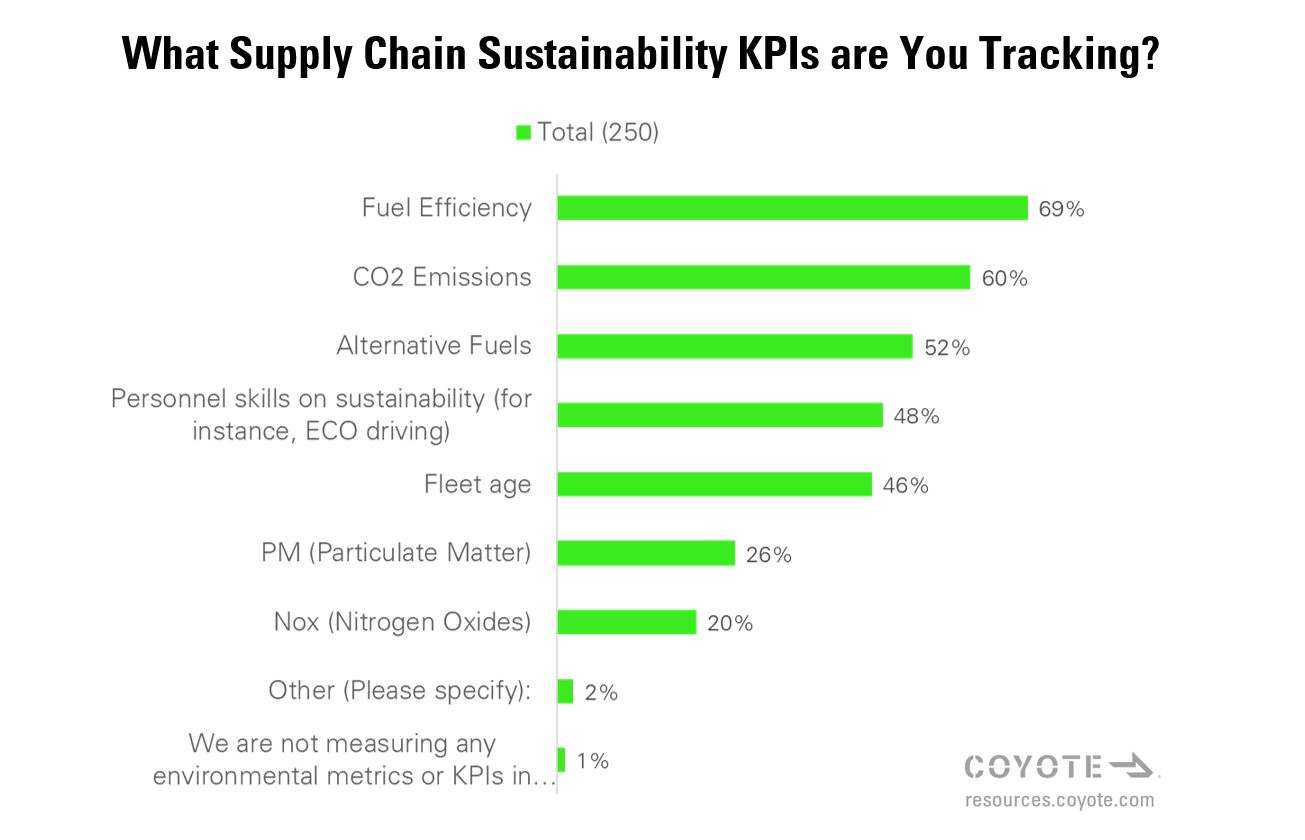 Supply Chain Sustainability KPIs