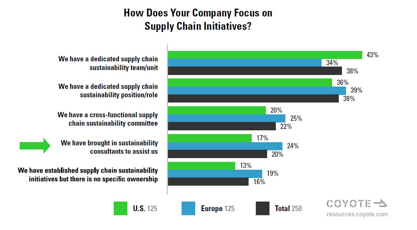 20% of shippers outsource sustainability