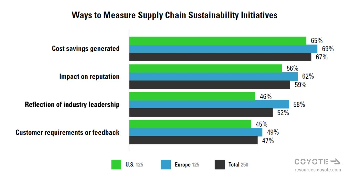 Ways to measure supply chain sustainability
