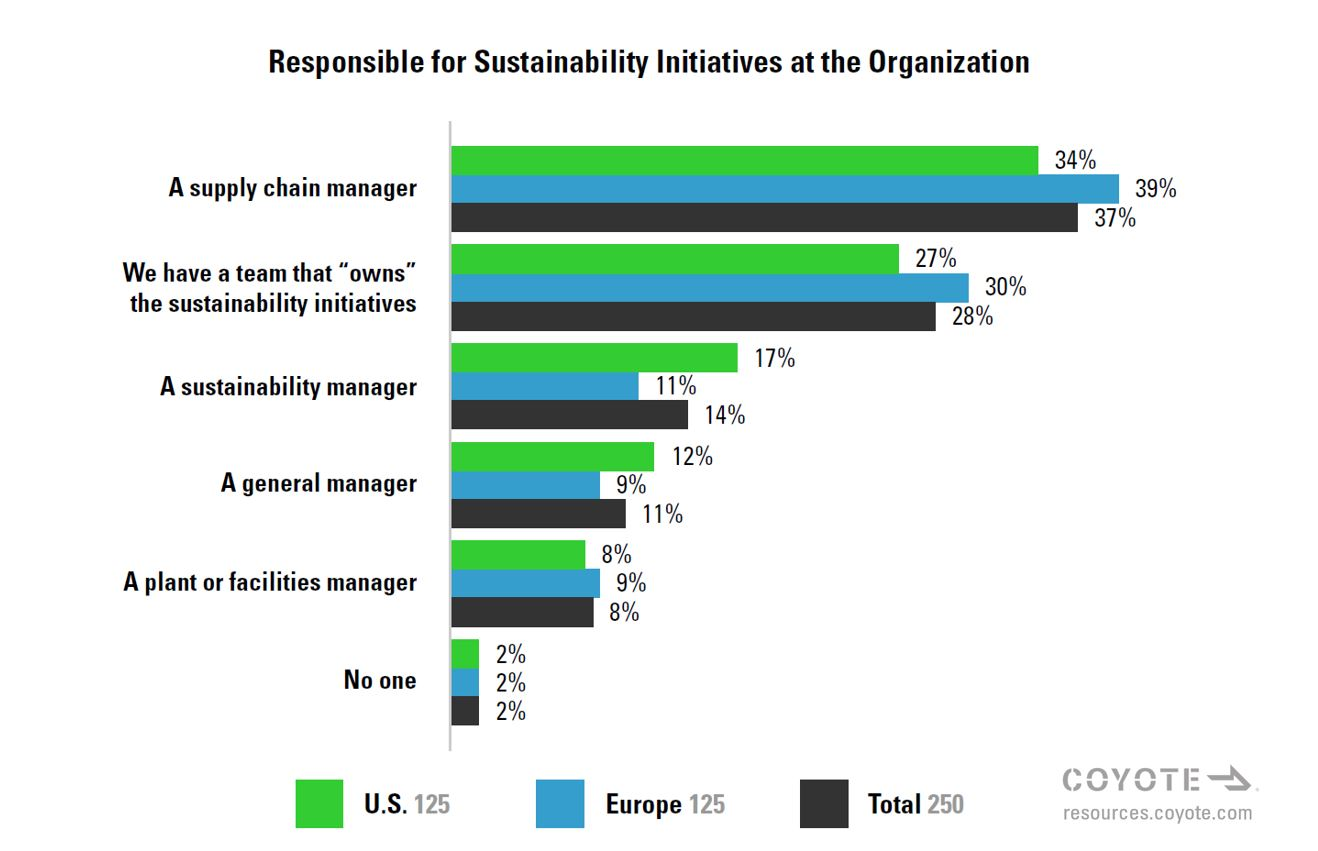 Who is responsible for supply chain sustainability at companies