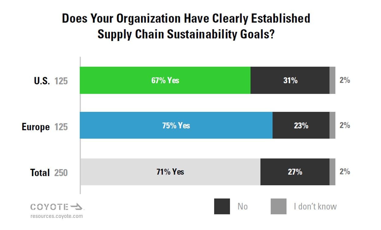 How many companies have clearly defined sustainability goals?