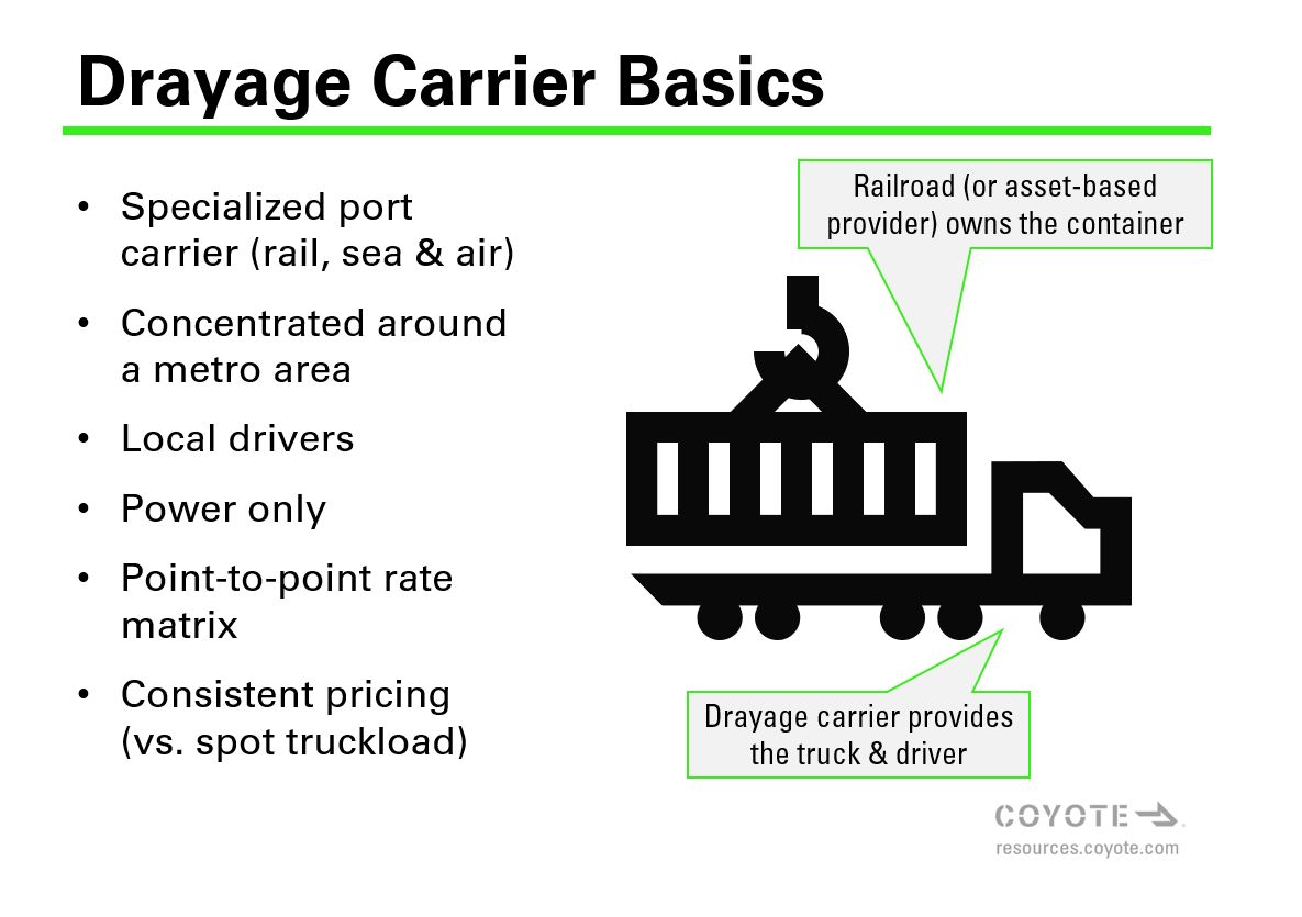 What is a drayage carrier? Basic facts about draymen business models.