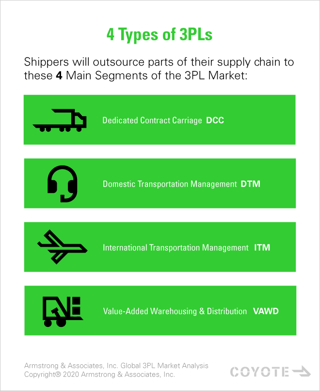 4 types of 3PLs for outsourced logistics