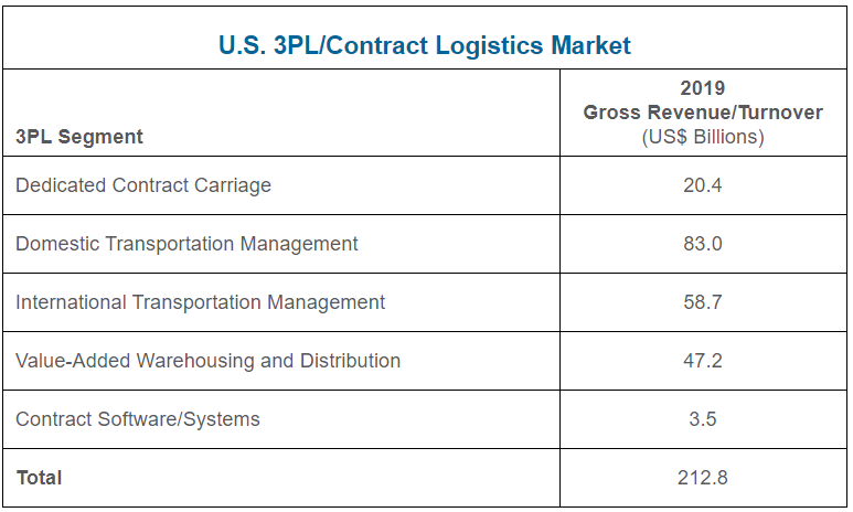 Shipper spend on 3PL by 3PL type