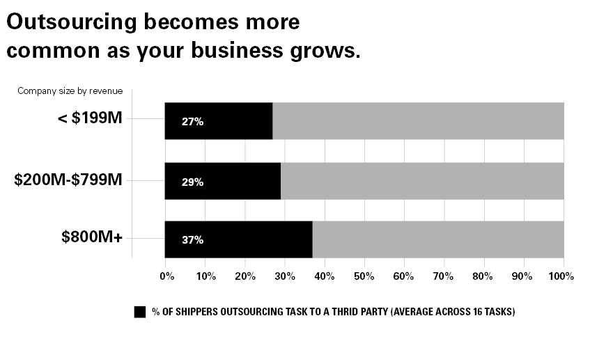 Percentage of supply chain that shippers outsource by business size