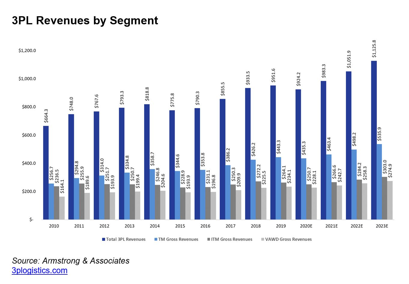 3PL revenues by industry segment