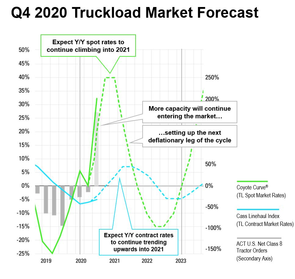 Q4 2020 truckload market forecast, the Coyote Curve