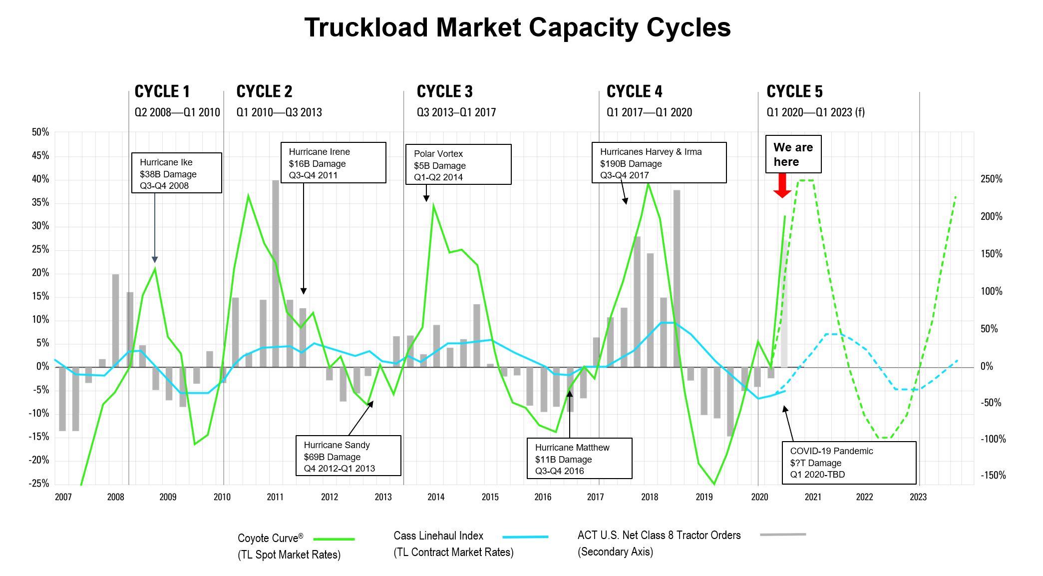 Q4 2020 Coyote Curve Market Forecast