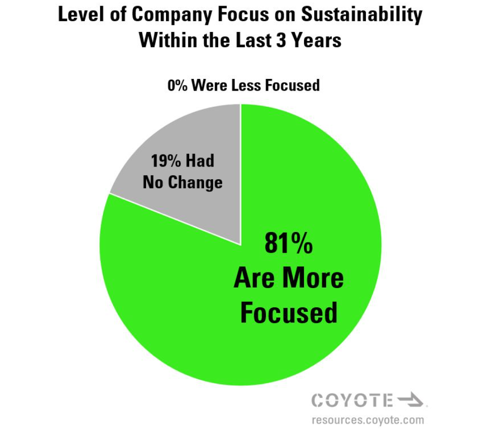Level of Company Focus on Sustainability within Last 3 Years