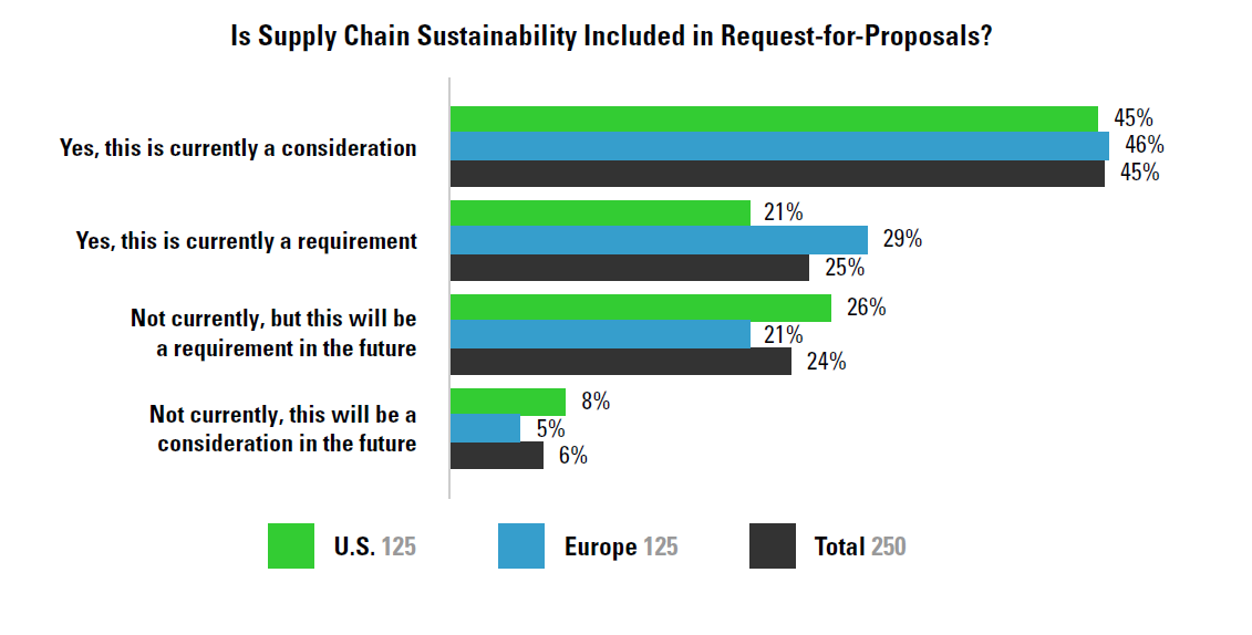 Is Supply Chain Sustainability Included in RFPs graph
