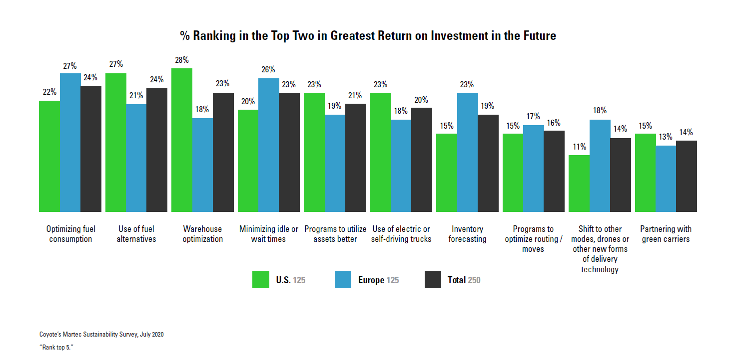 Greatest Return on Investment (ROI) Sustainability Initiative Chart