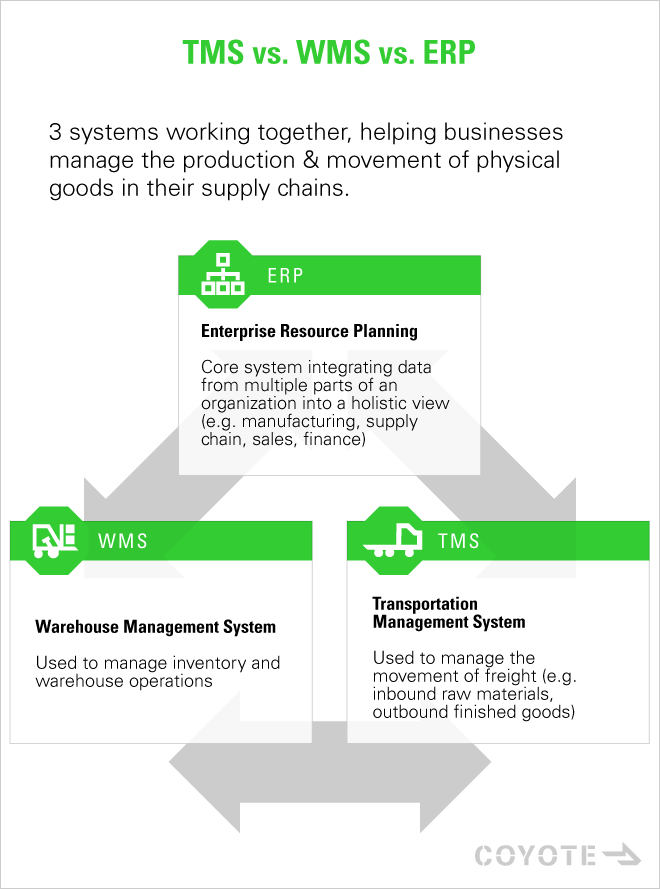 What's the difference between a WMS, TMS and ERP, and how do they work together?