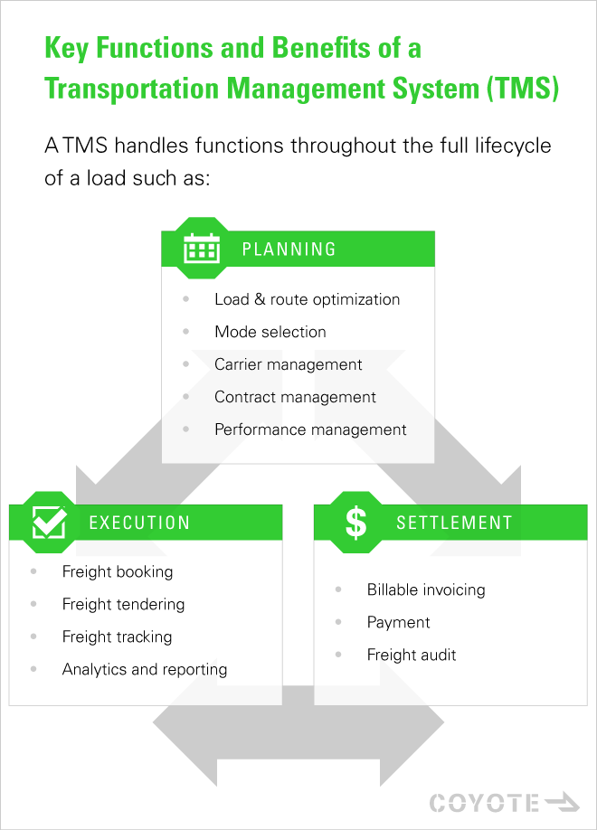 What Does a TMS Do? Key Functions of a Transportation Management System