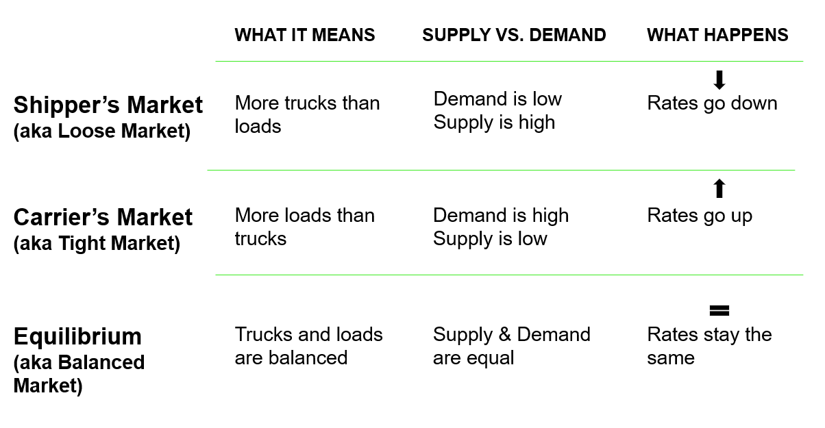 Shipper's Market vs. Carrier's Market