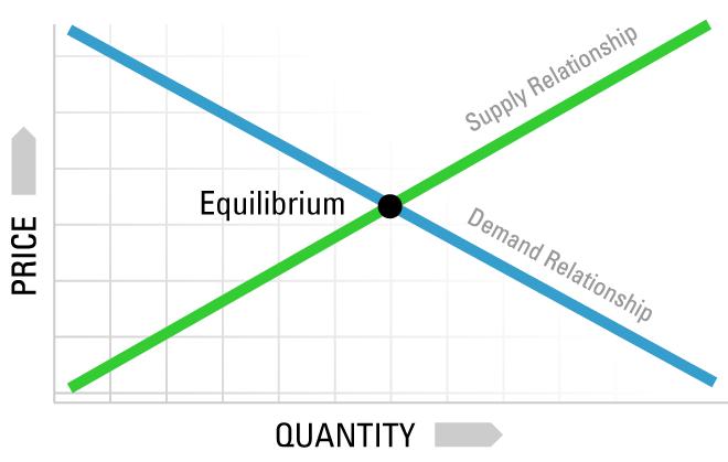 Market Equilibrium Graph