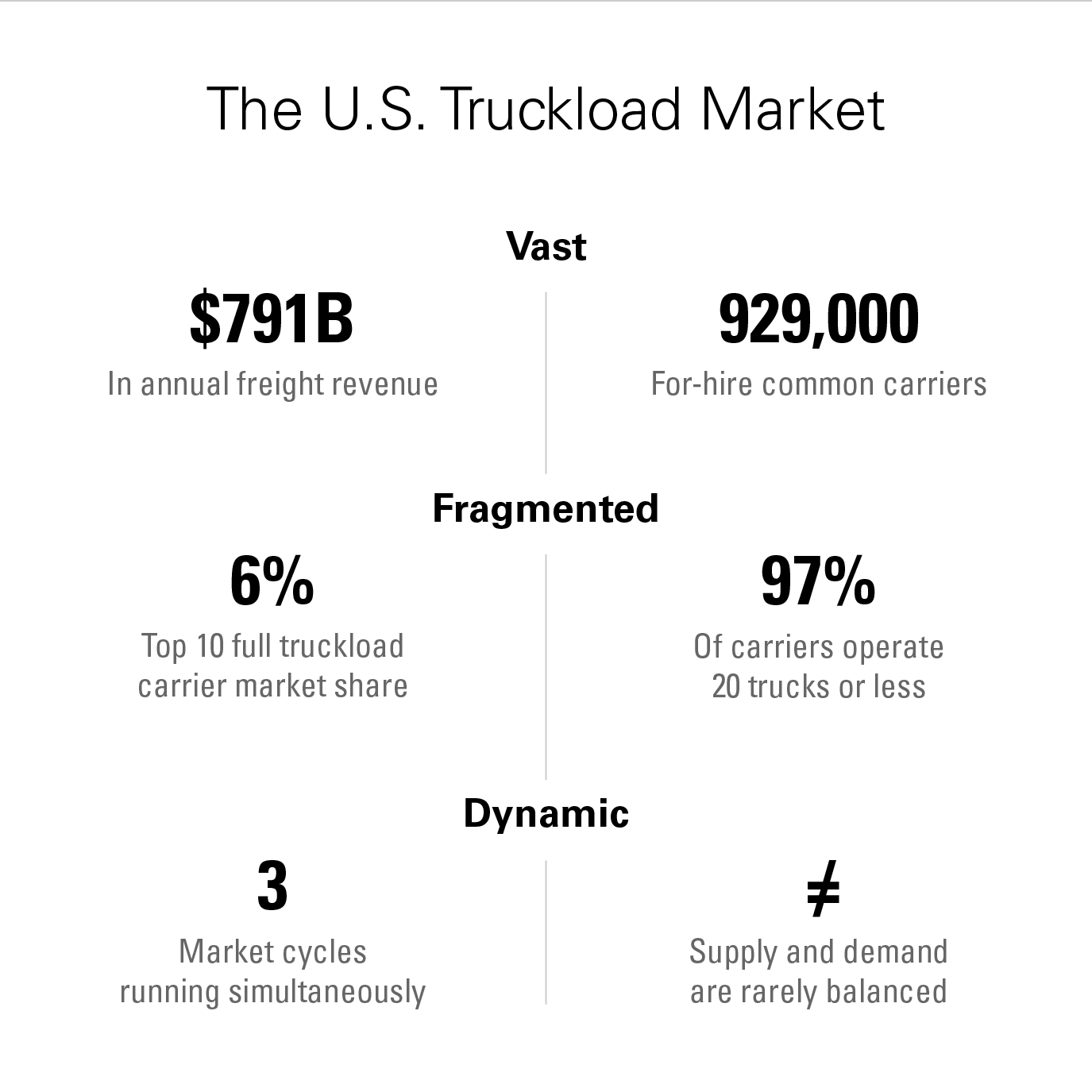 U.S. Truckload Market demographic stats: size, carriers, revenue