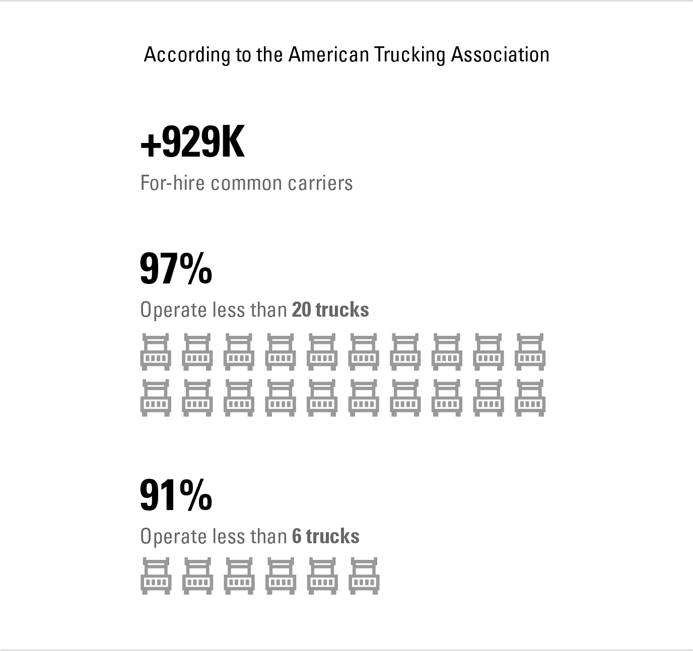 U.S. Truckload Market, carrier fragmentation, number of carriers by size
