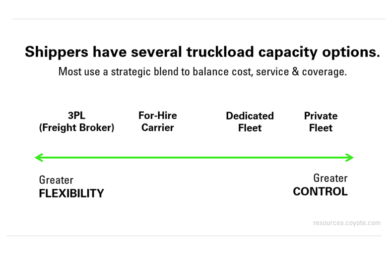 several truckload capacity options