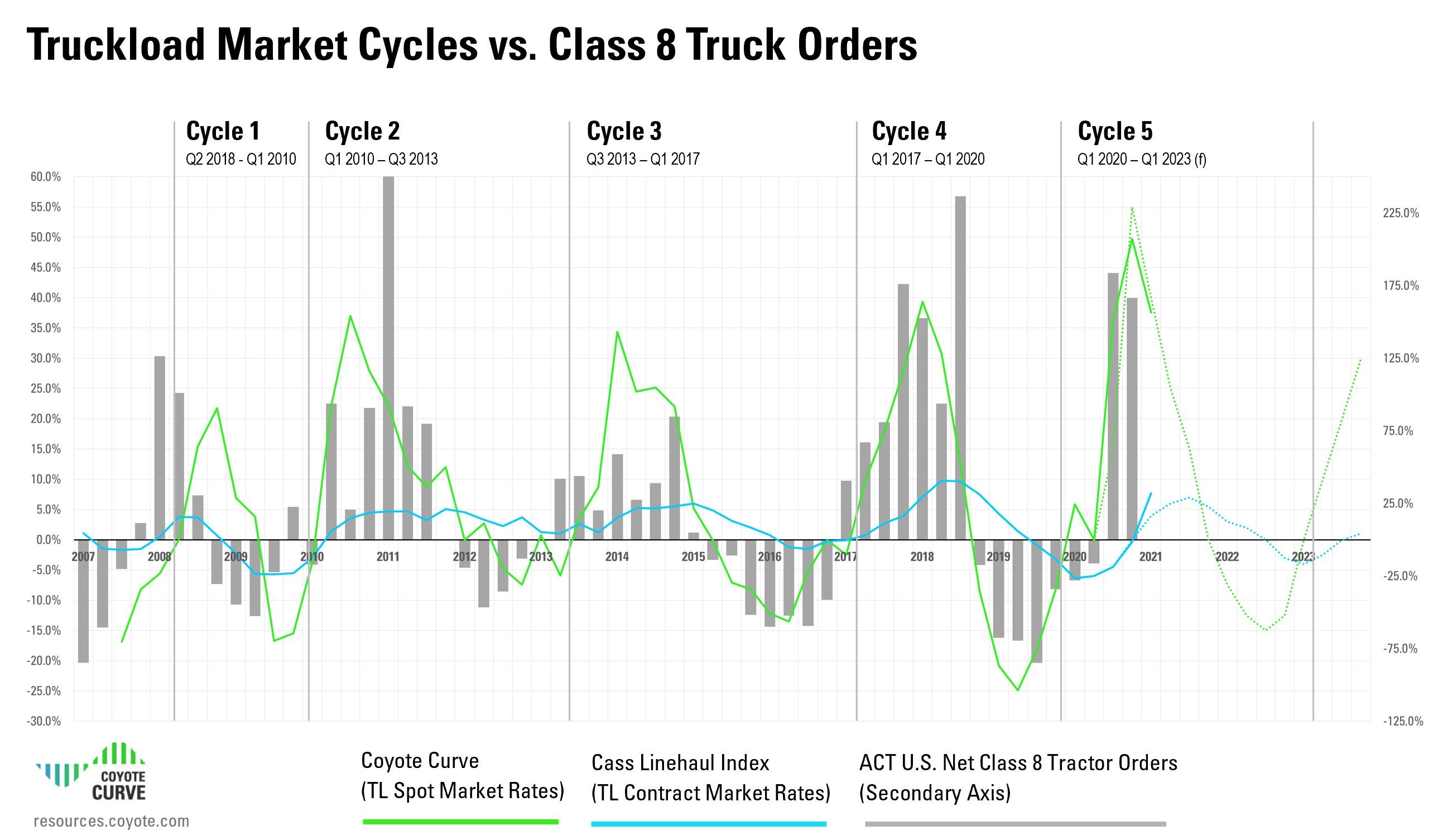 Q1 2021 Class 8 Truck orders vs. truckload market cycles