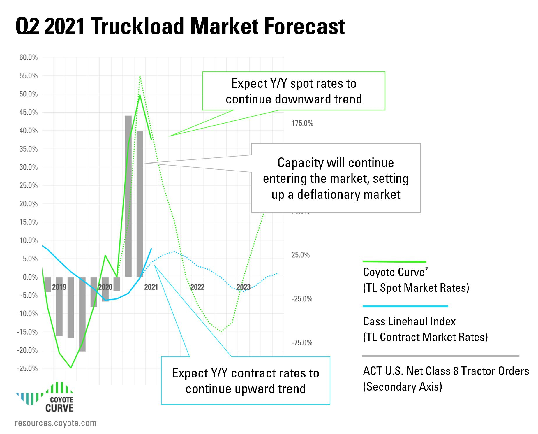 Q2 2021 Truckload market rate forecast - Coyote Curve