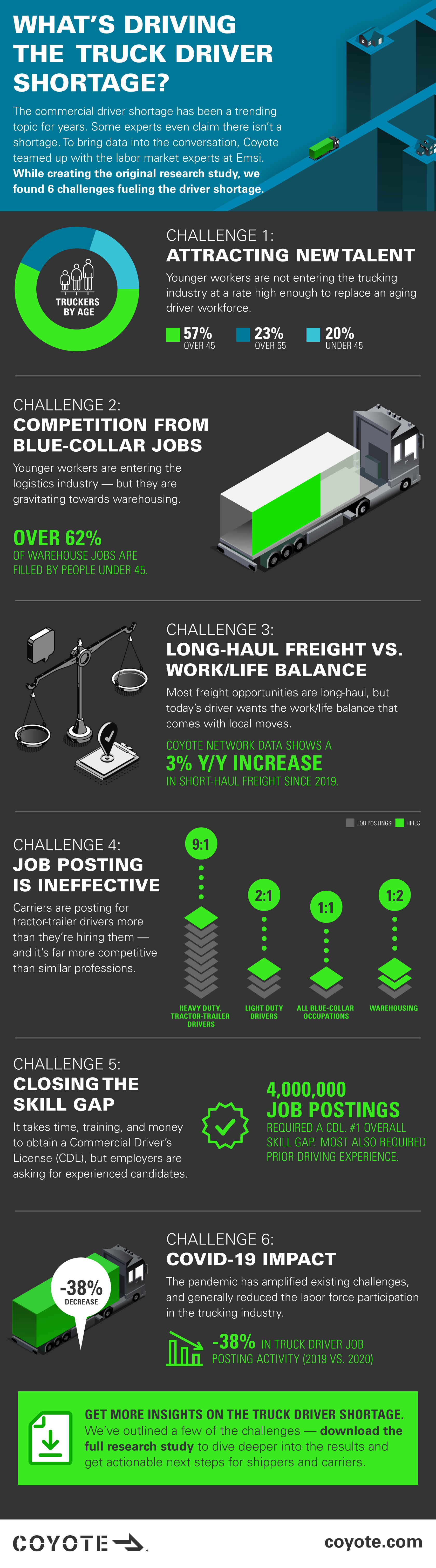 Truck driver shortage infographic: 6 Key challenges for driver labor market in 2021