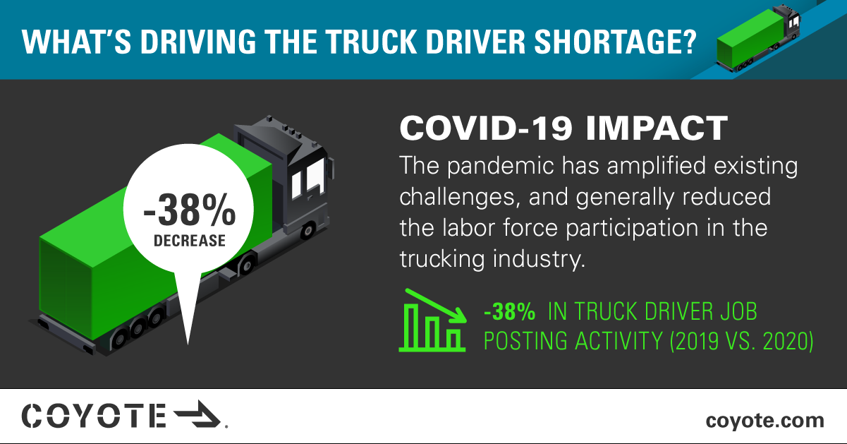 How COVID-19 has impacted the driver shortage