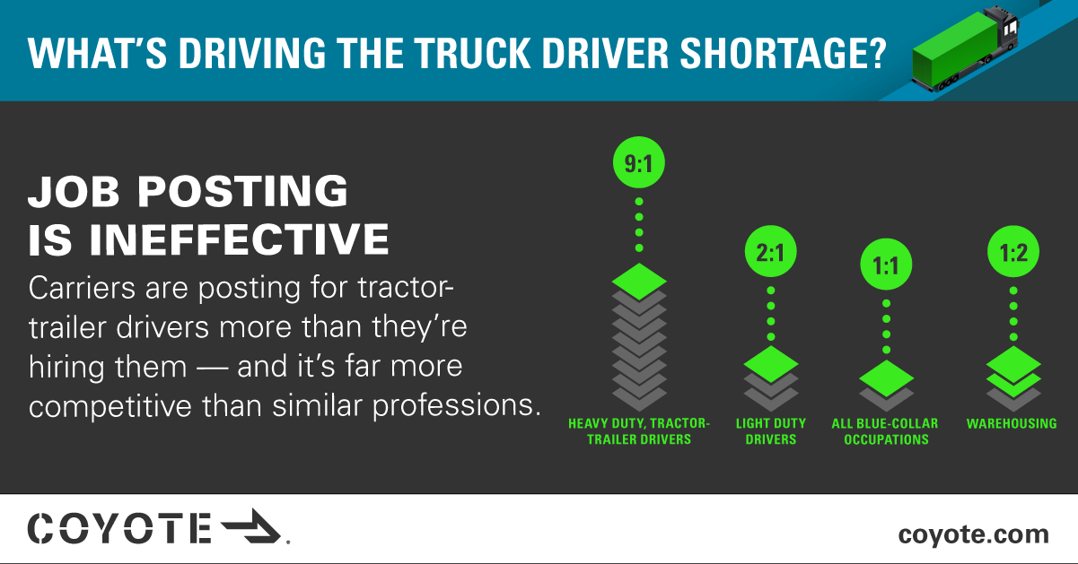Truck driver job posting vs. other industries, driver shortage research study