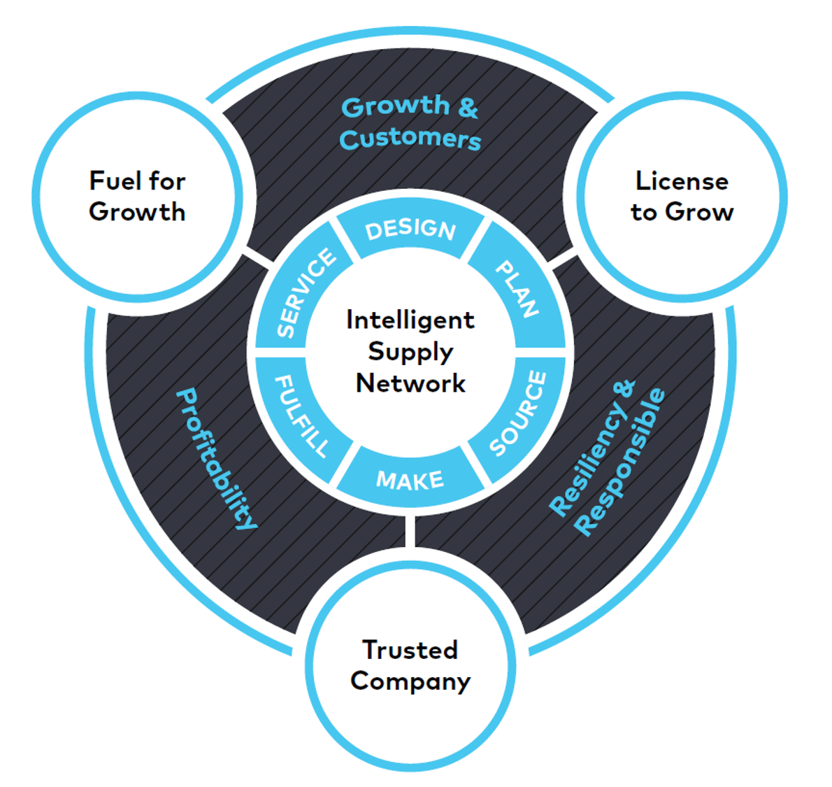 Infographic of intelligent supply chain network