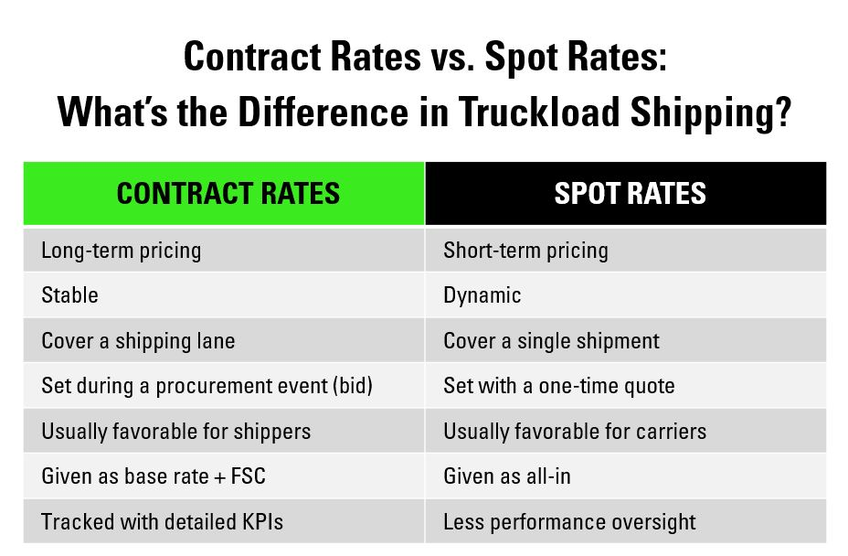 Contract truckload rates vs. spot truckload rates: key differences