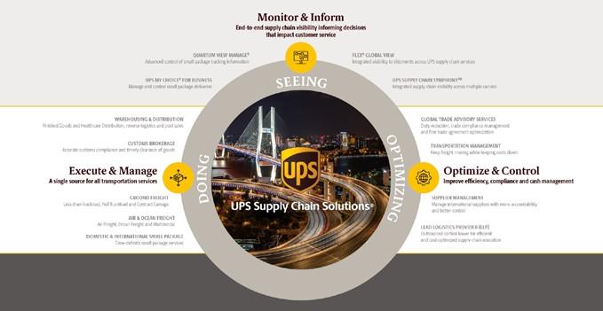 UPS Supply Chain Solutions multimodal portfolio