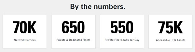 Coyote Logistics, by the Numbers