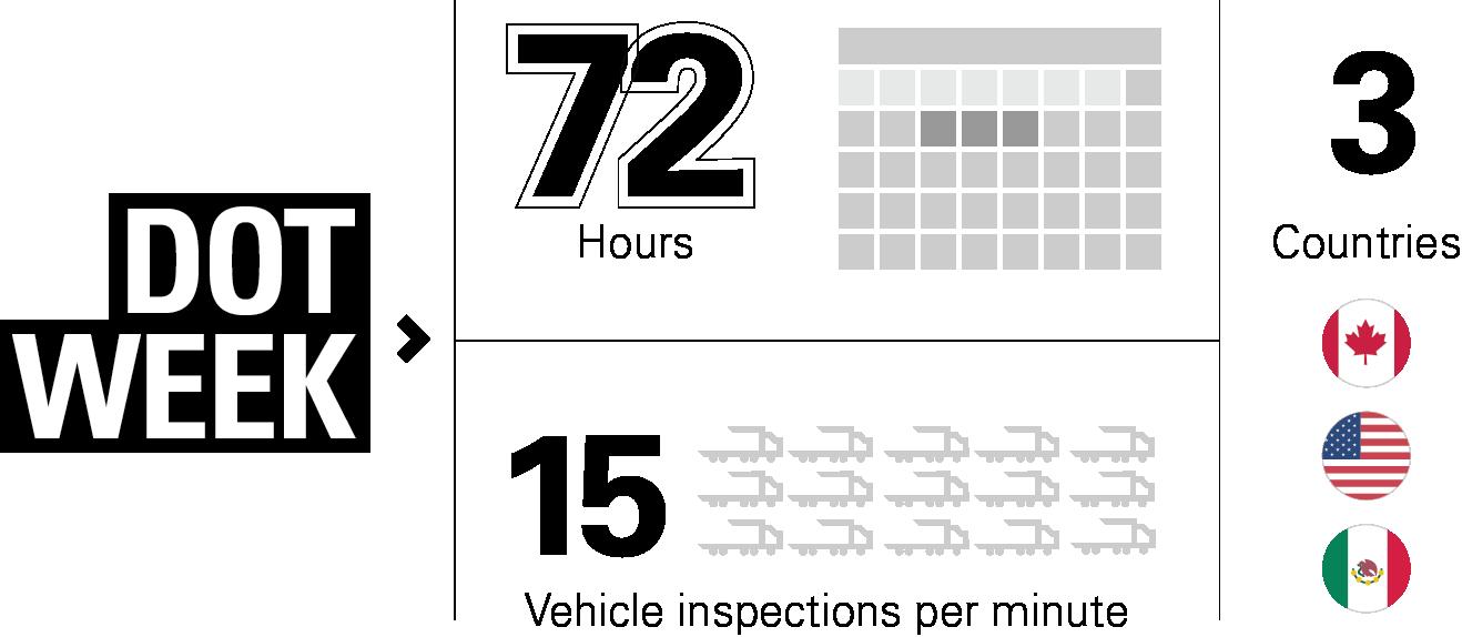 CVSA International roadcheck, DOT Week, DOT Blitz infographic