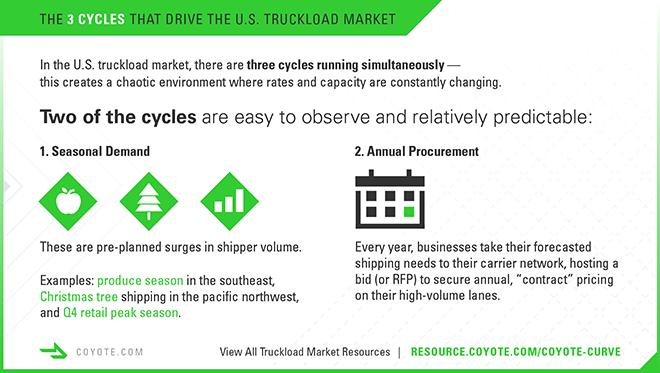 Trucking Infographic. Seasonal demand cycle and bid cycle.