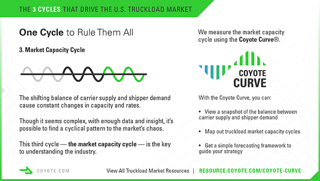 Trucking infographic. Market capacity cycle and the Coyote Curve.