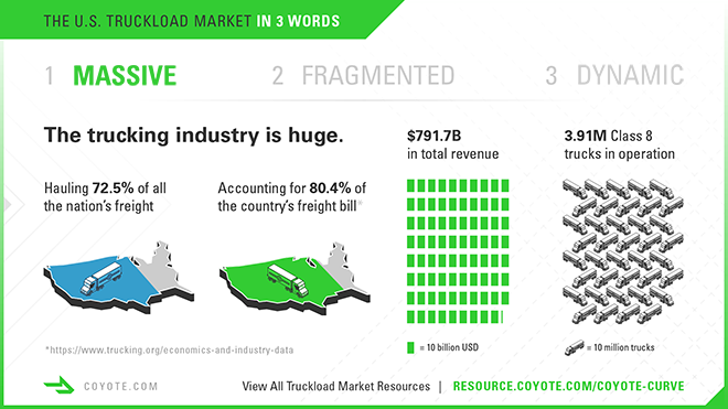 Trucking infographic, size of the U.S. truckload industry
