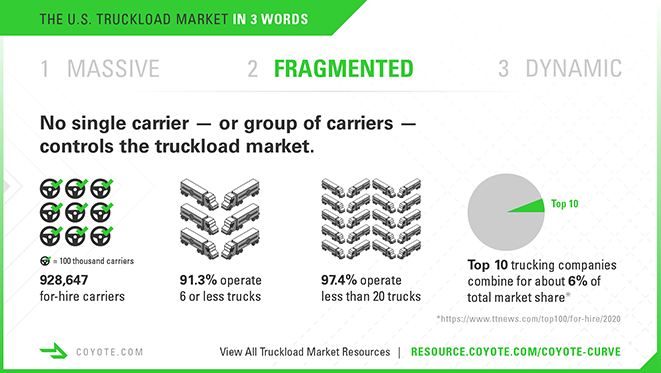 Trucking infographic, the U.S. truckload market is fragmented