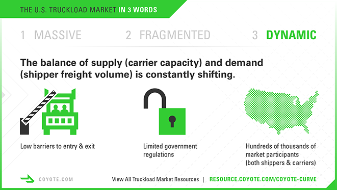 Trucking infographic, the U.S. truckload market supply and demand