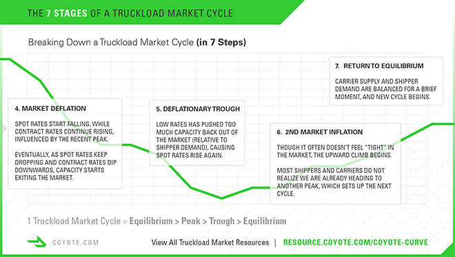 7 stages of a truckload market cycle, 4 to 7