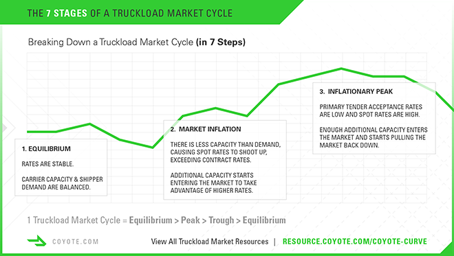 7 stages of a truckload market cycle, 1 to 3