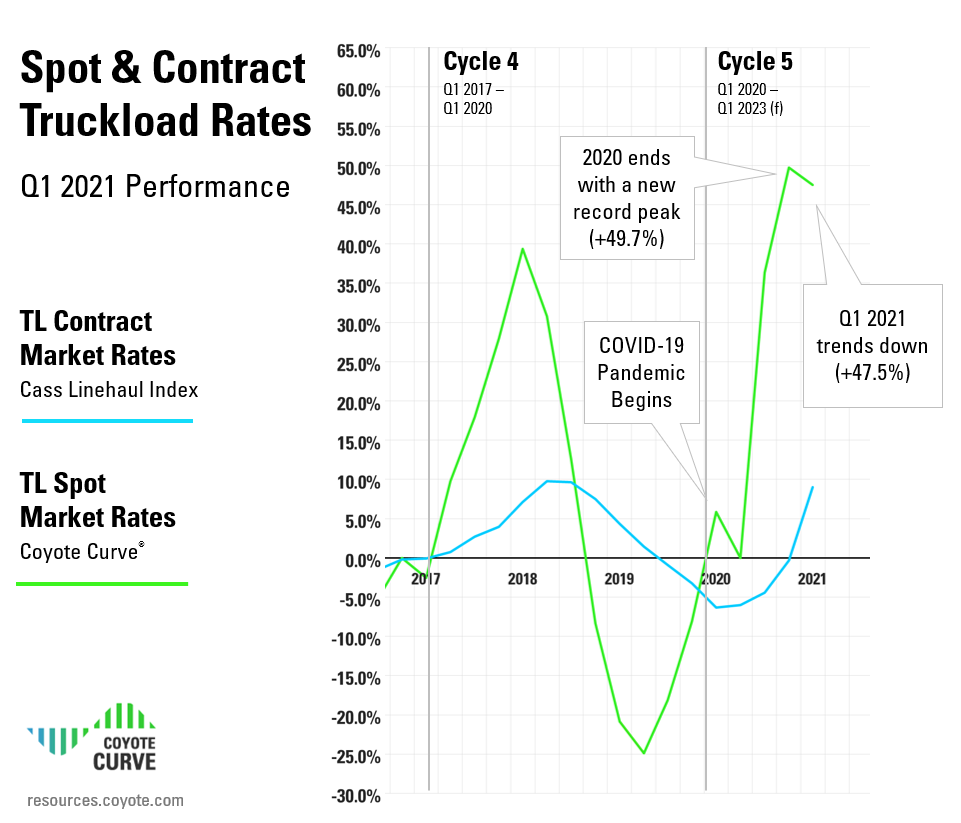 Q1 2021 Spot and Contract Rate Truckload Market Trends