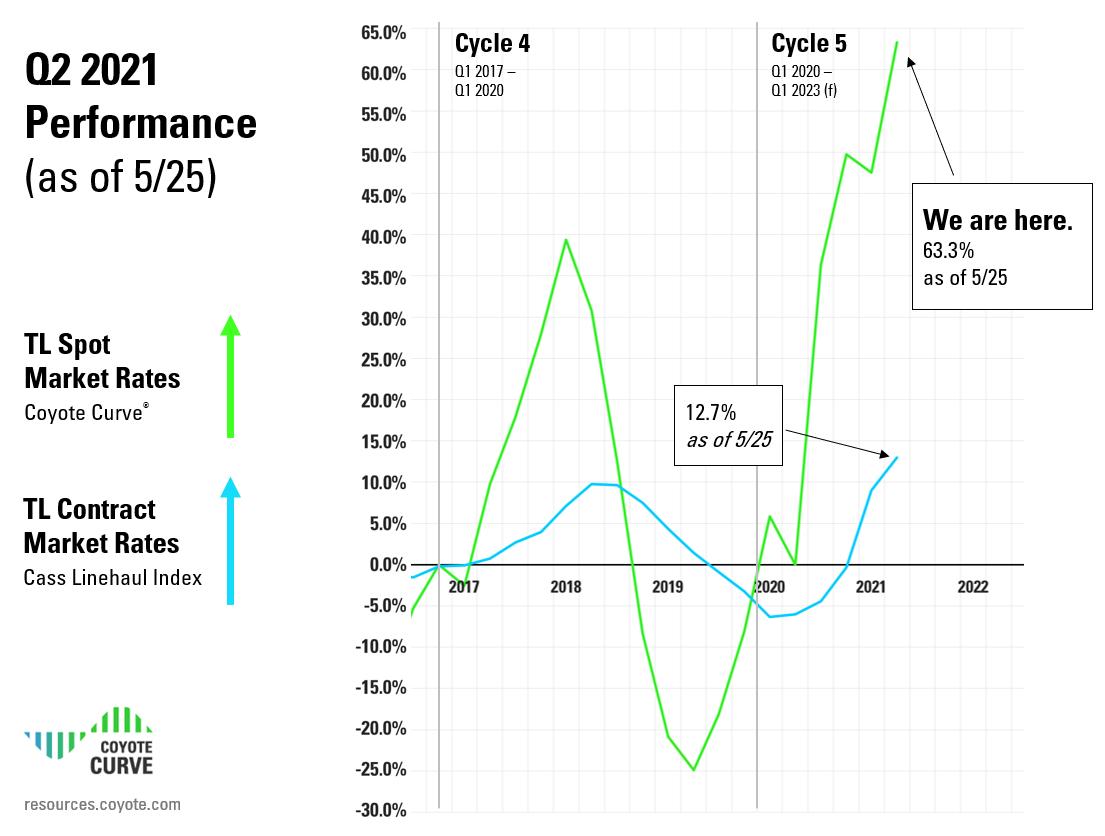 Q2 2021 Coyote Curve Truckload Market Spot & Contract Rates