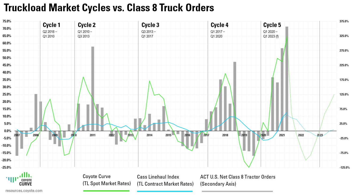 Q3 2021 truckload market cycle vs truck order, coyote curve