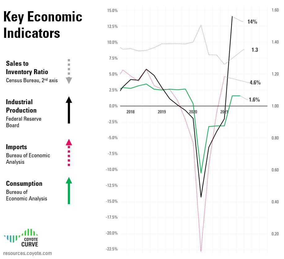 Q2 2021 truckload market economic indicators