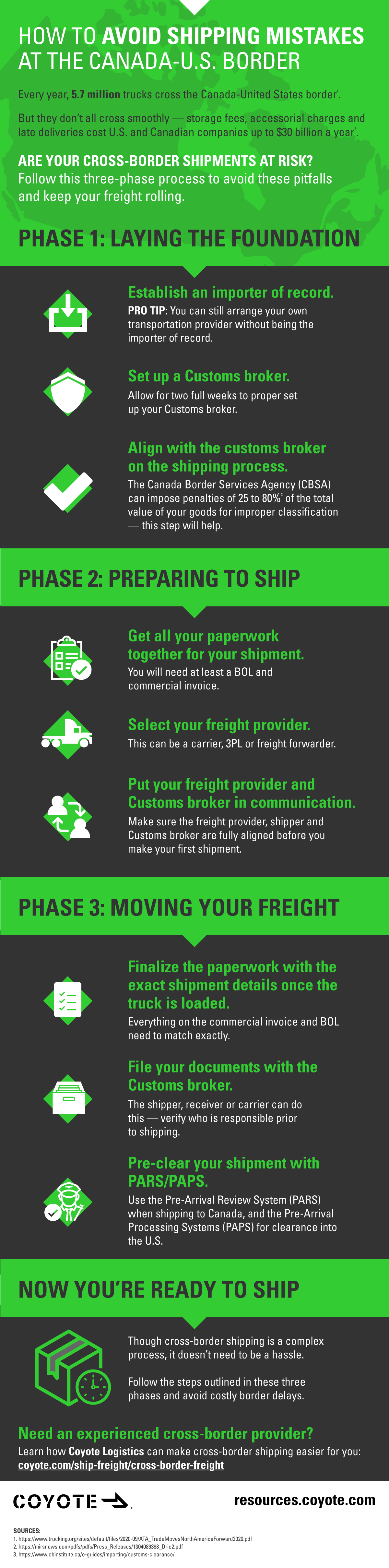 Cross-border freight infographic, how to ship truckload from U.S. to Canada in a step-by-step process