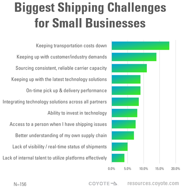 Biggest Shipping Challenges for Small Businesses