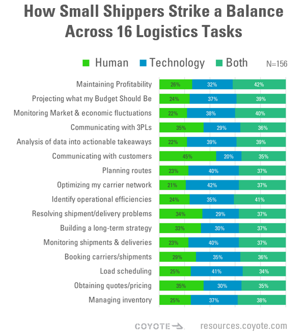 Balance Between Tech and Human Labor for Small Shippers Across 16 Logistics Tasks