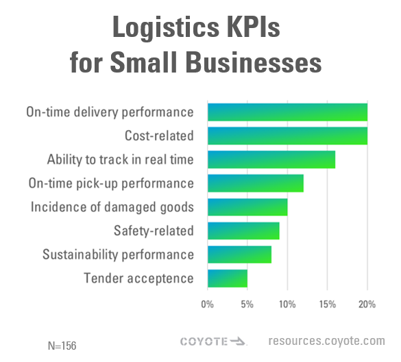Logistics KPIs for Small Businesses