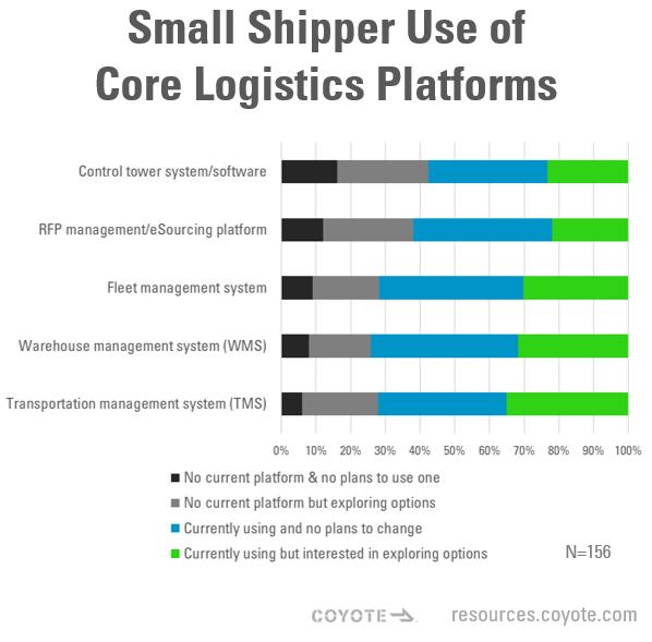 Small Shipper Use of Core Logistics Platforms