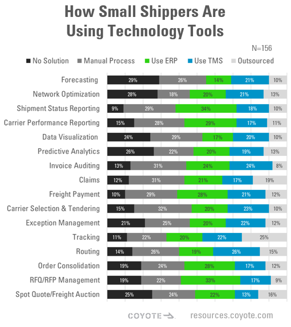 How Small Shippers Are Using Technology Tools