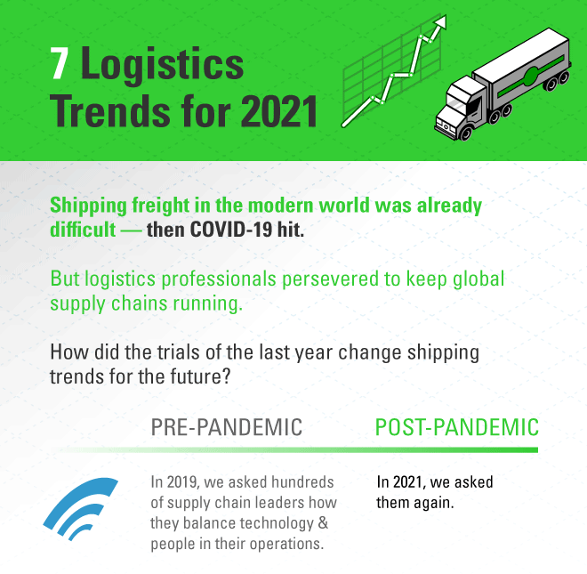 7 logistics trends for 2021: how COVID-19 changed supply chains over the past 2 years.